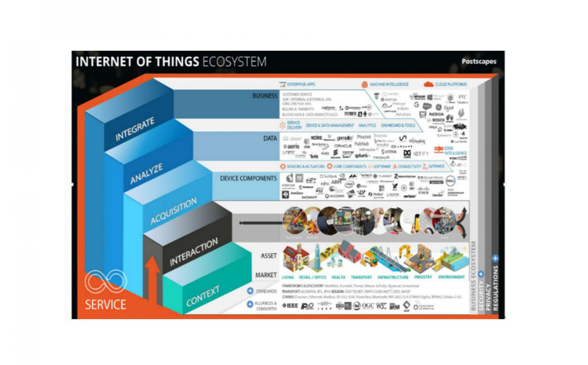 Conceptual Modeling and Simulation of Internet of Things Ecosystems